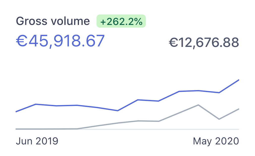 Gross volume of Simple Analytics from June 2019 to May 2020