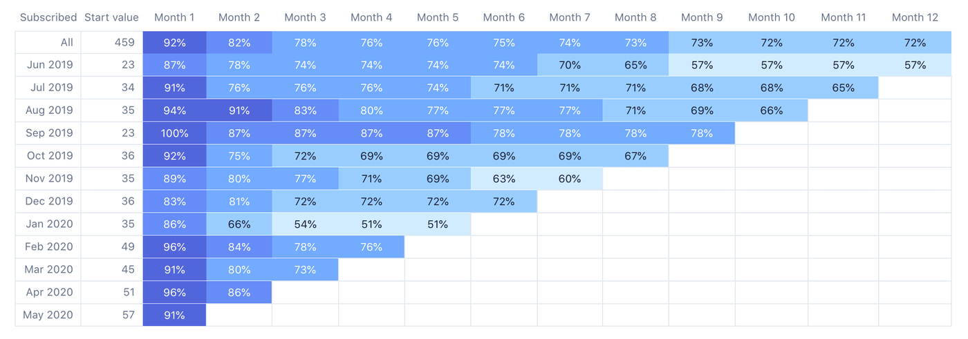 Subscriber retention by cohort of Simple Analytics from June 2019 to May 2020