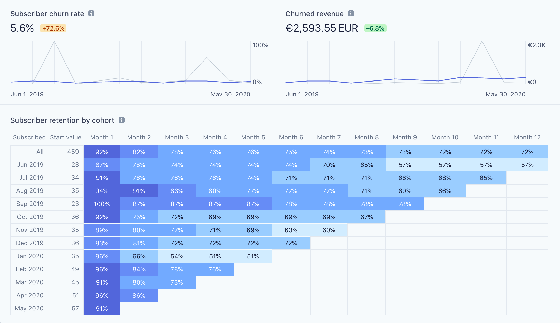 Retention of Simple Analytics from June 2019 to May 2020
